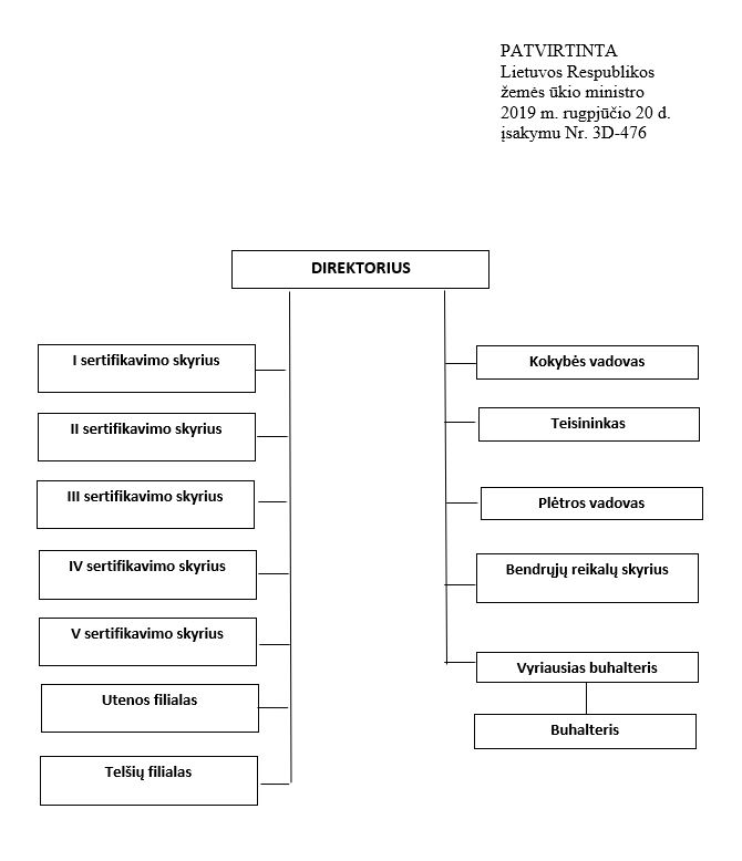 """""""Ekoagros"""" valdymo struktūra"""
