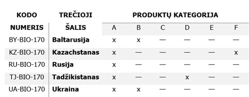 Produktų kategorija